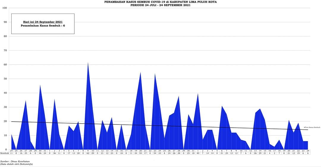 Grafik Penambahan Kasus Sembuh Covid-19 di Kabupaten Lima Puluh Kota Periode 24 Juli - 24 September 2021